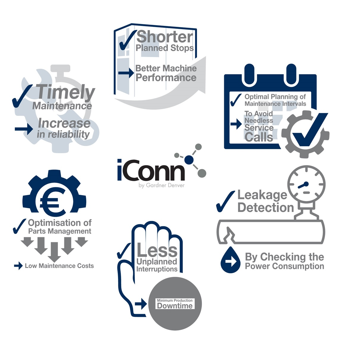 benefits of iConn remote compressor diagnostics diagram