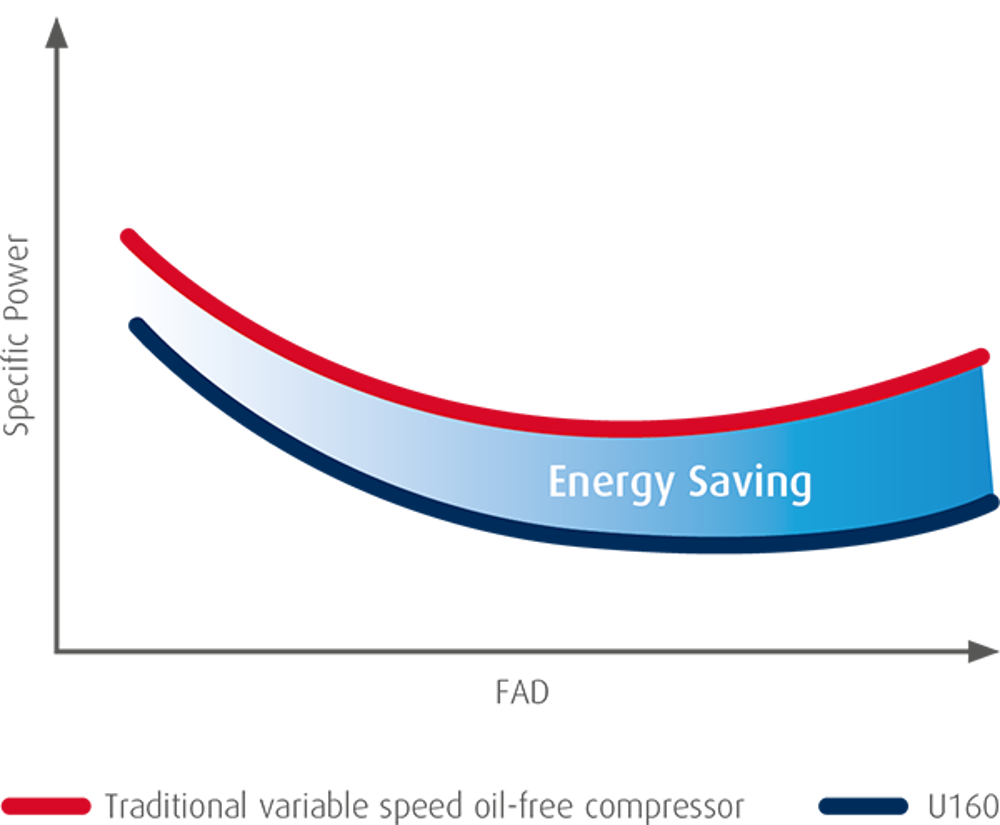 performance graph for ultima compressors