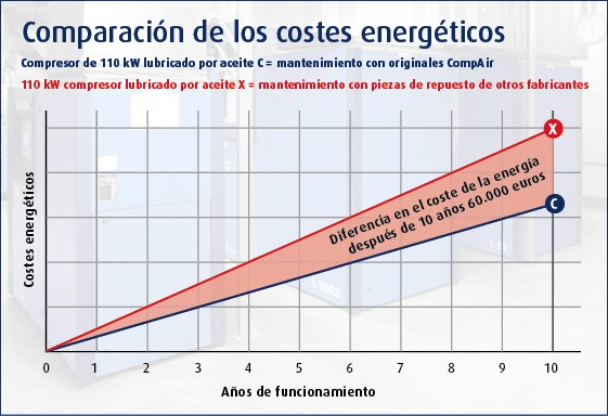 comparison of energy cost es