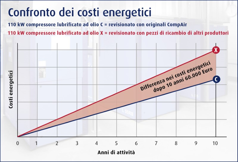 comparison of energy cost it