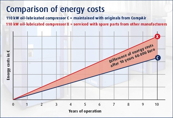comparison of energy cost
