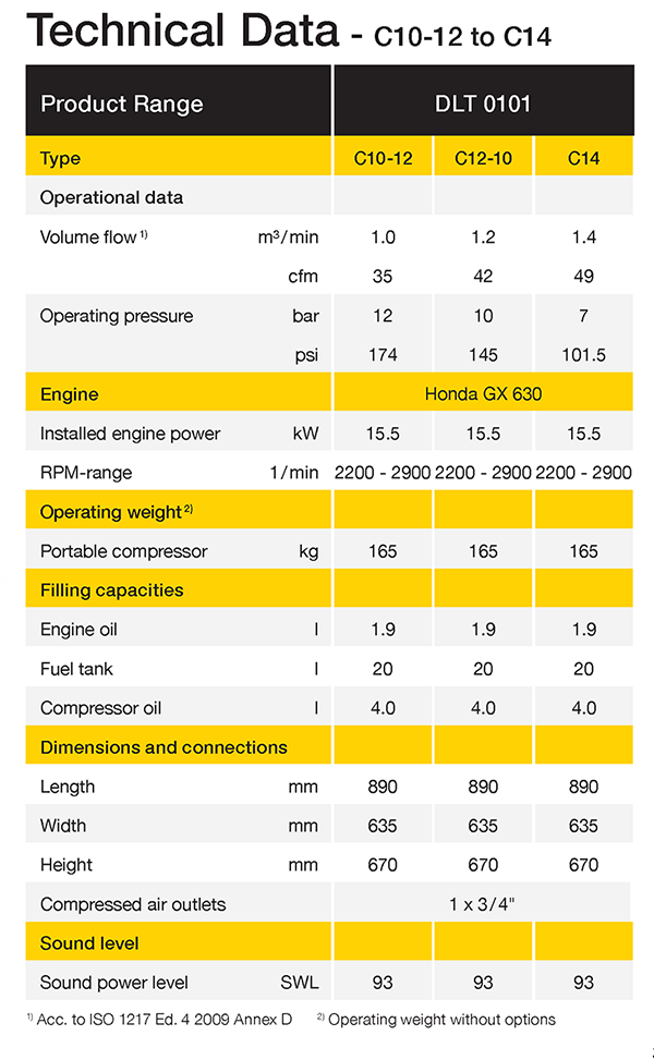 Portable compressor C10 to C14 datasheet (English)