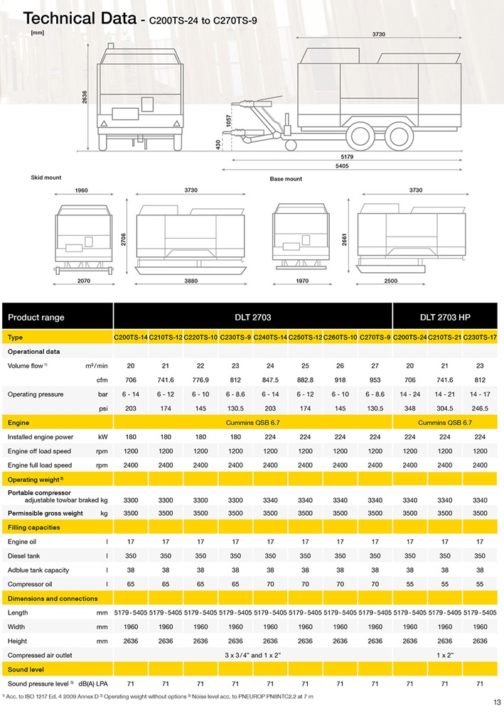Portable compressor C200 to C270 datasheet (English)