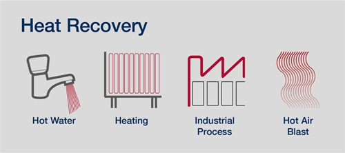 Heat recovery processor overview
